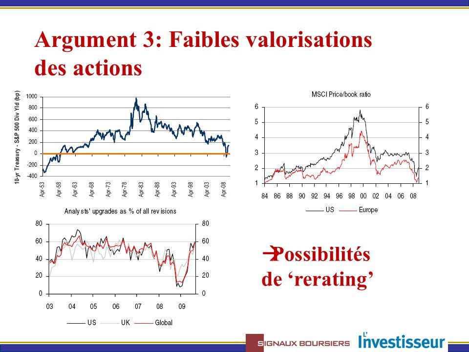 Argument 3: Faibles valorisations des actions  Possibilités de 'rerating'