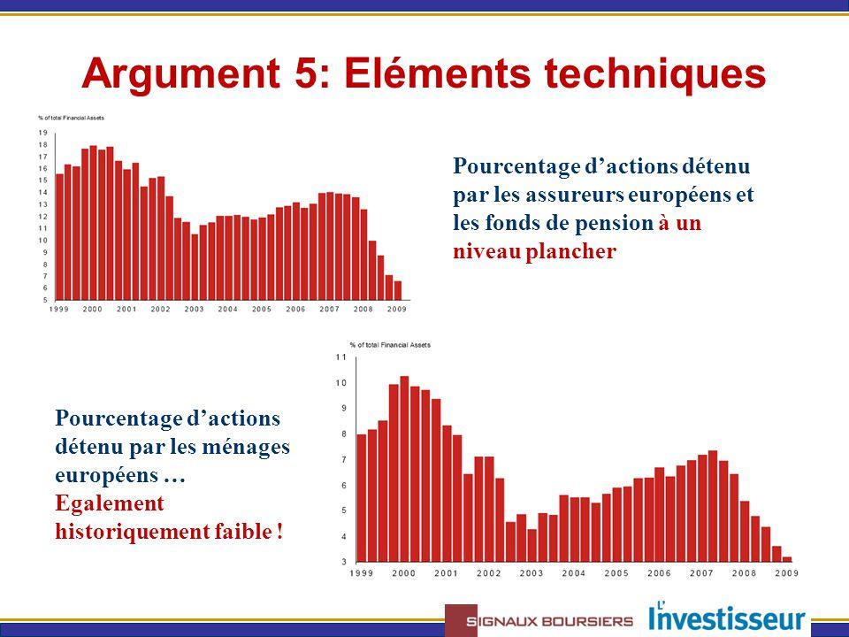 Argument 5: Eléments techniques Pourcentage d'actions détenu par les assureurs européens et les fonds de pension à un niveau plancher Pourcentage d'actions détenu par les ménages européens … Egalement historiquement faible !