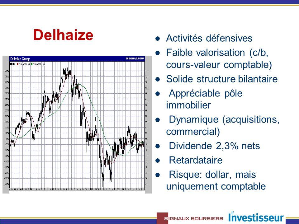Delhaize Activités défensives Faible valorisation (c/b, cours-valeur comptable) Solide structure bilantaire Appréciable pôle immobilier Dynamique (acquisitions, commercial) Dividende 2,3% nets Retardataire Risque: dollar, mais uniquement comptable