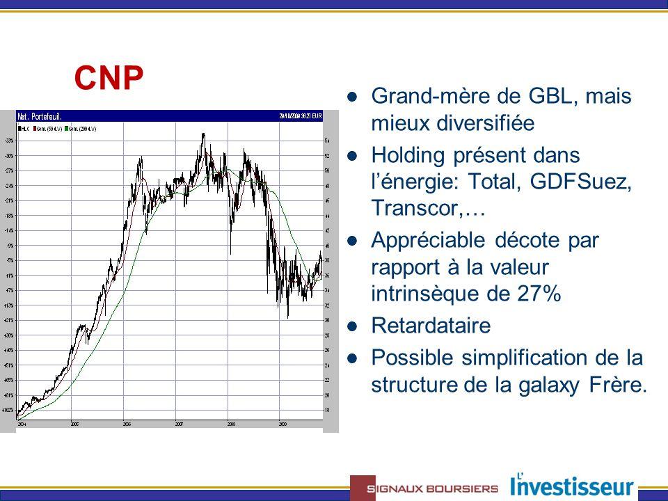 CNP Grand-mère de GBL, mais mieux diversifiée Holding présent dans l'énergie: Total, GDFSuez, Transcor,… Appréciable décote par rapport à la valeur intrinsèque de 27% Retardataire Possible simplification de la structure de la galaxy Frère.