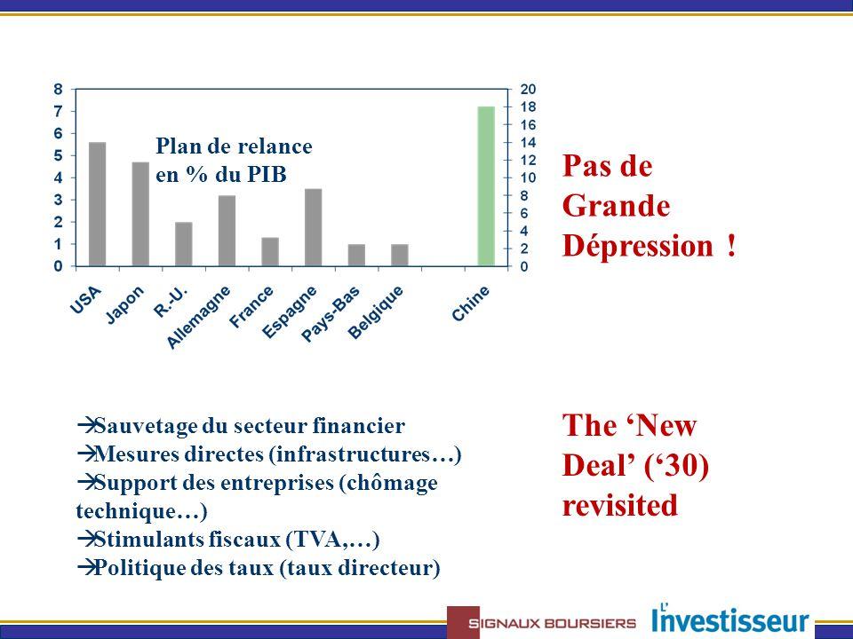 Pas de Grande Dépression ! Plan de relance en % du PIB  Sauvetage du secteur financier  Mesures directes (infrastructures…)  Support des entreprise