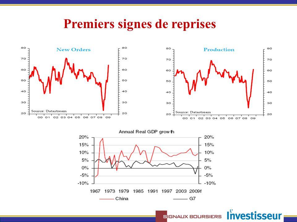 Argument 2: révision à la hausse des prévisions économiques