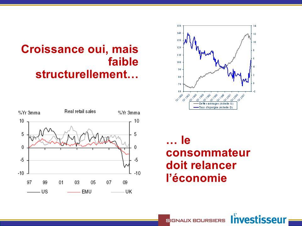 … le consommateur doit relancer l'économie Croissance oui, mais faible structurellement…
