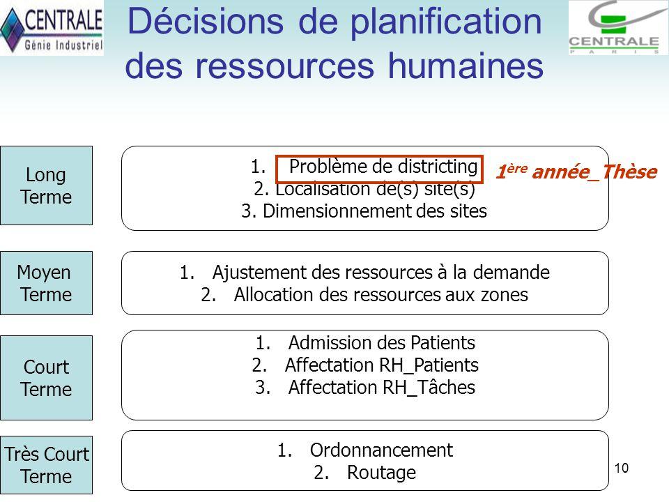 10 Décisions de planification des ressources humaines 1.