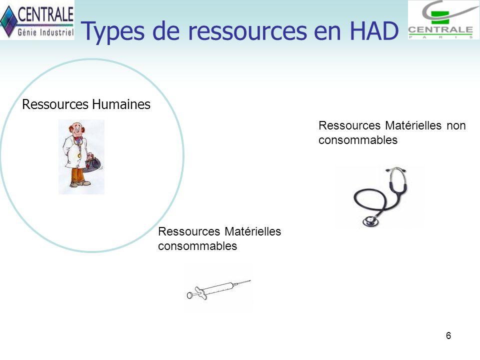 6 Types de ressources en HAD Ressources Humaines Ressources Matérielles consommables Ressources Matérielles non consommables