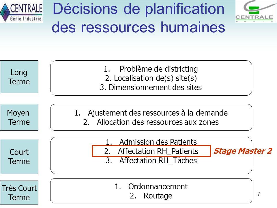 7 Décisions de planification des ressources humaines 1. Problème de districting 2. Localisation de(s) site(s) 3. Dimensionnement des sites 1.Ajustemen
