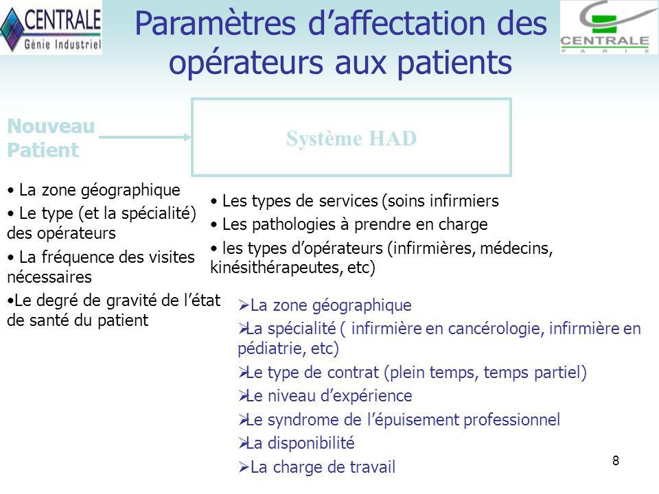 8 Les types de services (soins infirmiers Les pathologies à prendre en charge les types d'opérateurs (infirmières, médecins, kinésithérapeutes, etc) L