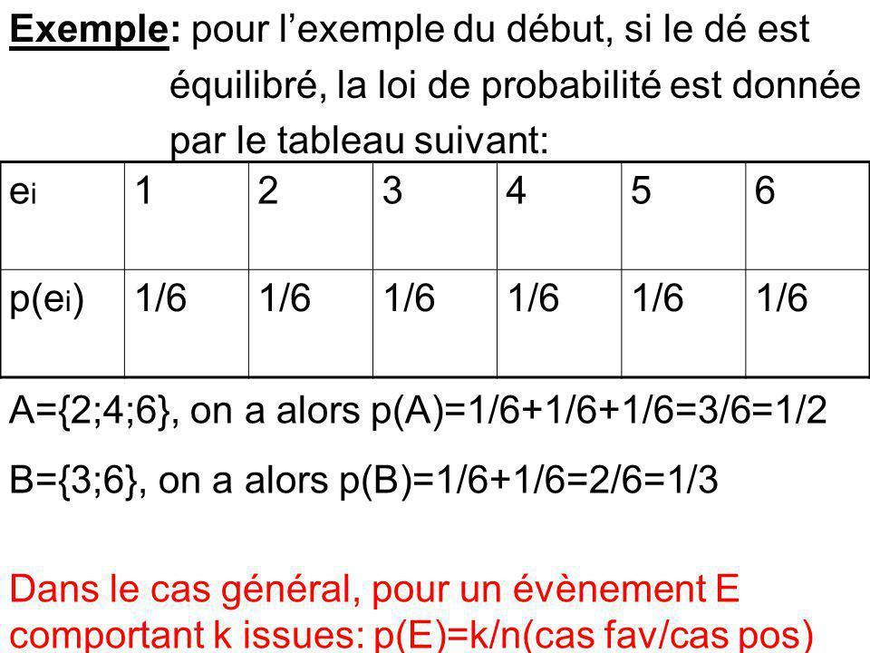 Exemple: pour l'exemple du début, si le dé est équilibré, la loi de probabilité est donnée par le tableau suivant: eiei 123456 p(e i )1/6 A={2;4;6}, on a alors p(A)=1/6+1/6+1/6=3/6=1/2 B={3;6}, on a alors p(B)=1/6+1/6=2/6=1/3 Dans le cas général, pour un évènement E comportant k issues: p(E)=k/n(cas fav/cas pos)