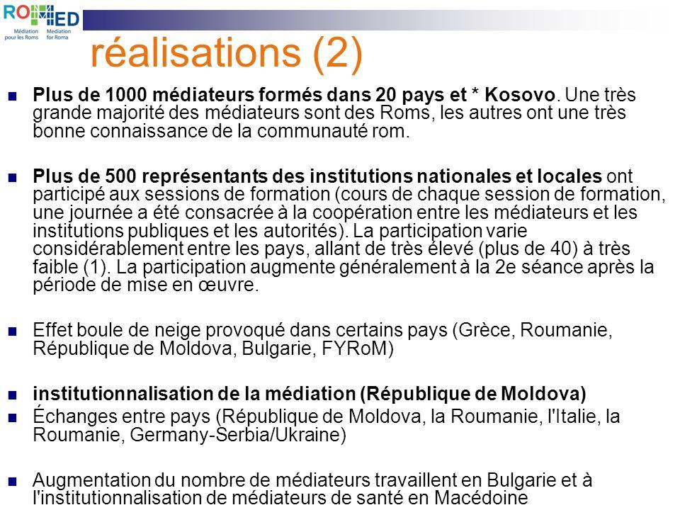 réalisations (2) Plus de 1000 médiateurs formés dans 20 pays et * Kosovo. Une très grande majorité des médiateurs sont des Roms, les autres ont une tr