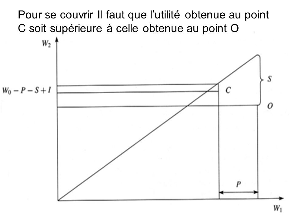 Pour se couvrir Il faut que l'utilité obtenue au point C soit supérieure à celle obtenue au point O