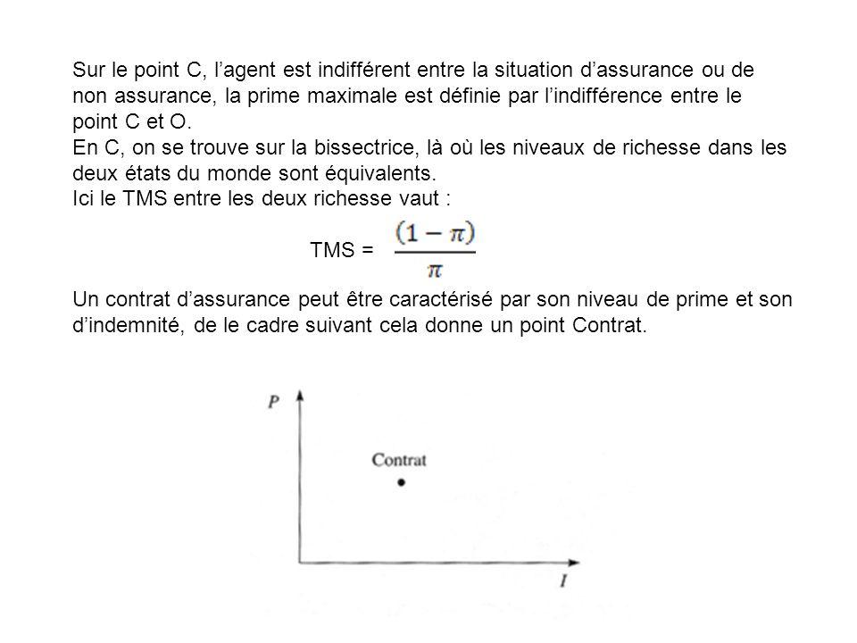 Sur le point C, l'agent est indifférent entre la situation d'assurance ou de non assurance, la prime maximale est définie par l'indifférence entre le point C et O.