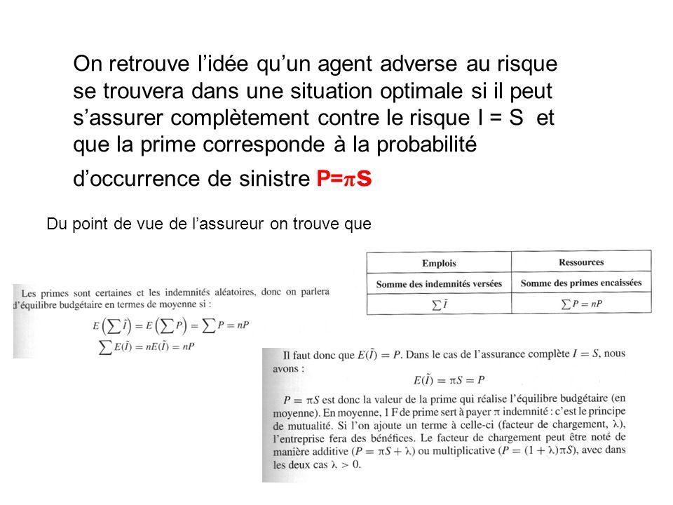 On retrouve l'idée qu'un agent adverse au risque se trouvera dans une situation optimale si il peut s'assurer complètement contre le risque I = S et que la prime corresponde à la probabilité d'occurrence de sinistre P= π s Du point de vue de l'assureur on trouve que