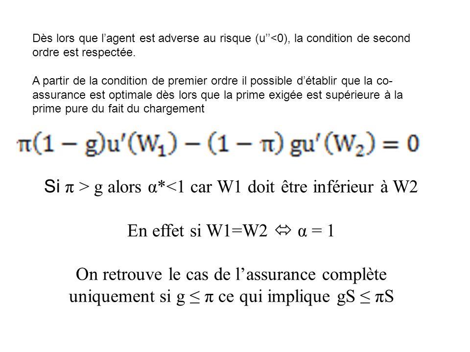 Dès lors que l'agent est adverse au risque (u''<0), la condition de second ordre est respectée.