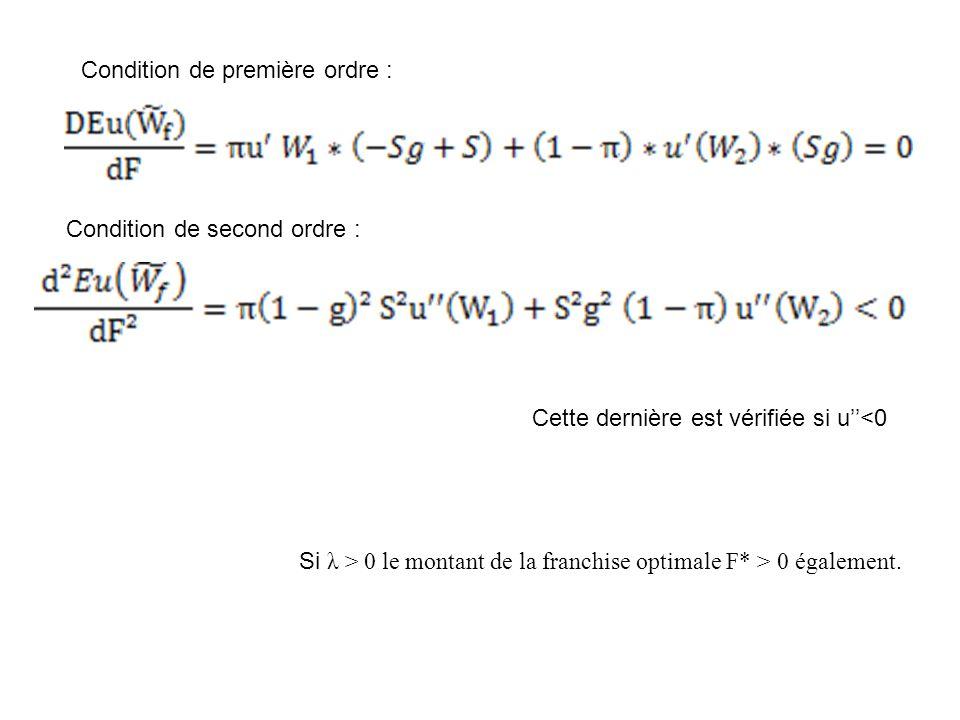 Condition de première ordre : Condition de second ordre : Cette dernière est vérifiée si u''<0 Si λ > 0 le montant de la franchise optimale F* > 0 également.