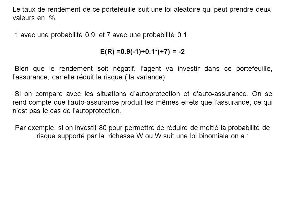 Le taux de rendement de ce portefeuille suit une loi aléatoire qui peut prendre deux valeurs en % 1 avec une probabilité 0.9 et 7 avec une probabilité 0.1 E(R) =0.9(-1)+0.1*(+7) = -2 Bien que le rendement soit négatif, l'agent va investir dans ce portefeuille, l'assurance, car elle réduit le risque ( la variance) Si on compare avec les situations d'autoprotection et d'auto-assurance.
