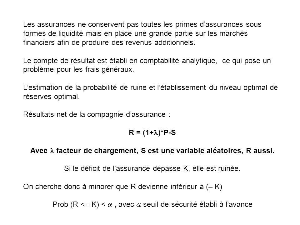 Les assurances ne conservent pas toutes les primes d'assurances sous formes de liquidité mais en place une grande partie sur les marchés financiers afin de produire des revenus additionnels.