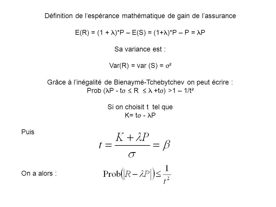Définition de l'espérance mathématique de gain de l'assurance E(R) = (1 + )*P – E(S) = (1+ )*P – P = P Sa variance est : Var(R) = var (S) =  ² Grâce à l'inégalité de Bienaymé-Tchebytchev on peut écrire : Prob ( P - t   R  +t  ) >1 – 1/t² Si on choisit t tel que K= t  - P Puis On a alors :