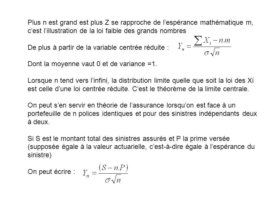 Plus n est grand est plus Z se rapproche de l'espérance mathématique m, c'est l'illustration de la loi faible des grands nombres De plus à partir de la variable centrée réduite : Dont la moyenne vaut 0 et de variance =1.