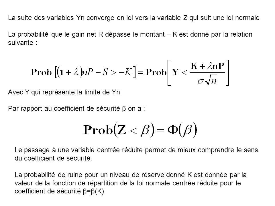 La suite des variables Yn converge en loi vers la variable Z qui suit une loi normale La probabilité que le gain net R dépasse le montant – K est donné par la relation suivante : Avec Y qui représente la limite de Yn Par rapport au coefficient de sécurité β on a : Le passage à une variable centrée réduite permet de mieux comprendre le sens du coefficient de sécurité.
