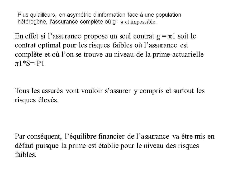 Plus qu'ailleurs, en asymétrie d'information face à une population hétérogène, l'assurance complète où g = π et impossible.