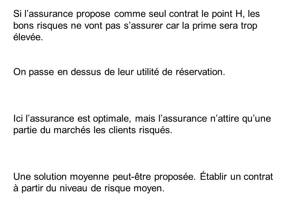 Si l'assurance propose comme seul contrat le point H, les bons risques ne vont pas s'assurer car la prime sera trop élevée.