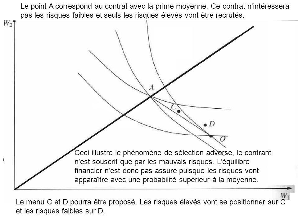 Le point A correspond au contrat avec la prime moyenne.