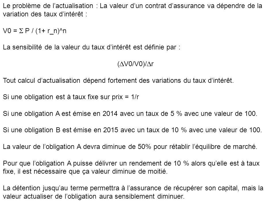 Le problème de l'actualisation : La valeur d'un contrat d'assurance va dépendre de la variation des taux d'intérêt : V0 =  P / (1+ r_n)^n La sensibilité de la valeur du taux d'intérêt est définie par : (  V0/V0)/  r Tout calcul d'actualisation dépend fortement des variations du taux d'intérêt.