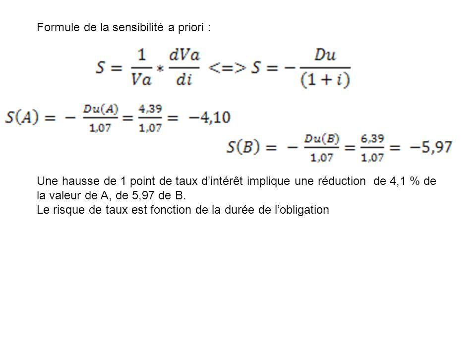 Formule de la sensibilité a priori : = -4,10 = -5,97 Une hausse de 1 point de taux d'intérêt implique une réduction de 4,1 % de la valeur de A, de 5,97 de B.