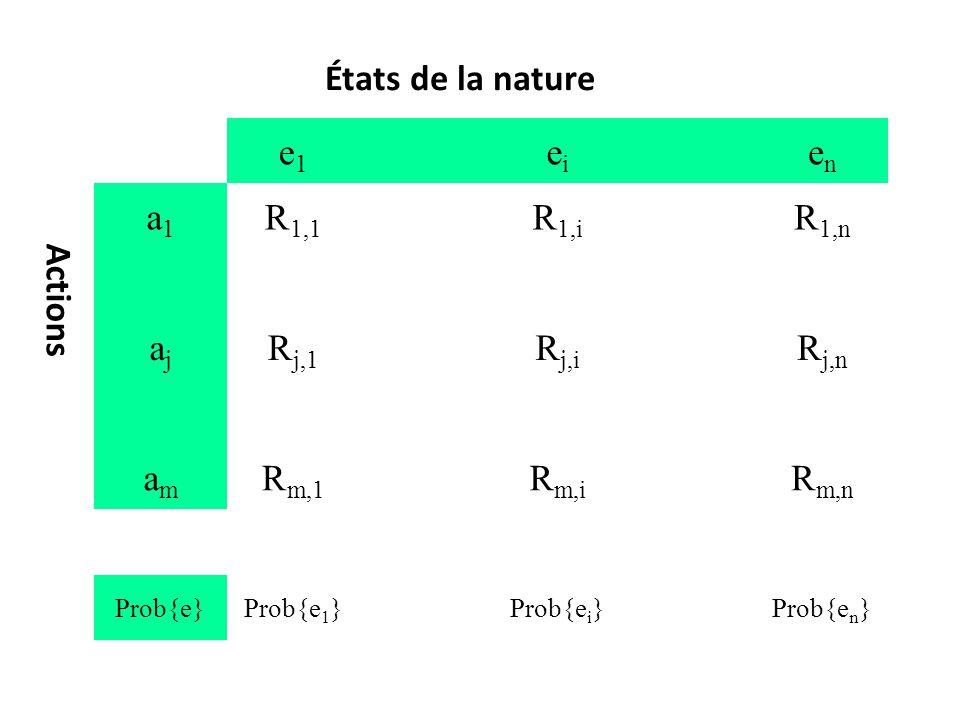 e1e1 eiei enen a1a1 R 1,1 R 1,i R 1,n ajaj R j,1 R j,i R j,n amam R m,1 R m,i R m,n Prob{e}Prob{e 1 }Prob{e i }Prob{e n } États de la nature Actions