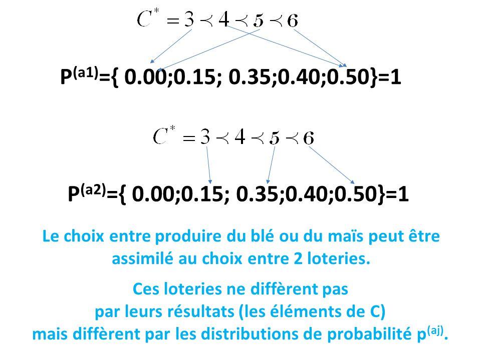 P (a1) ={ 0.00;0.15; 0.35;0.40;0.50}=1 Le choix entre produire du blé ou du maïs peut être assimilé au choix entre 2 loteries.