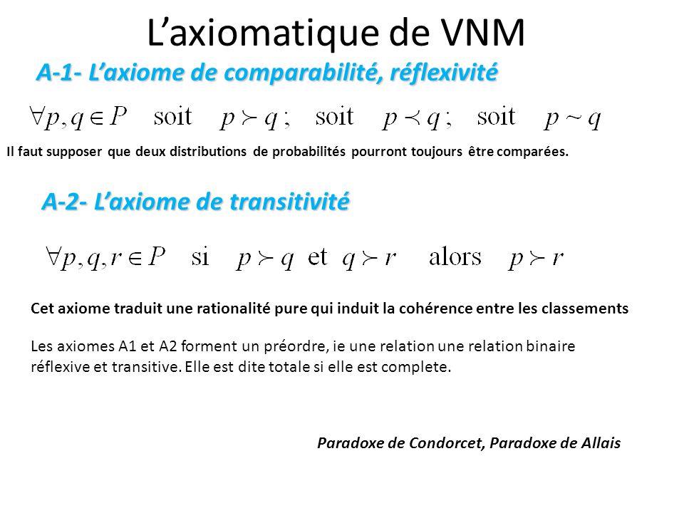 L'axiomatique de VNM Il faut supposer que deux distributions de probabilités pourront toujours être comparées.