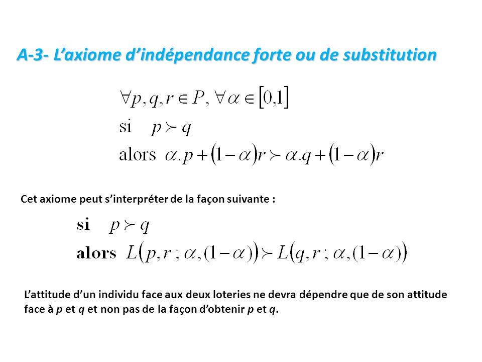 A-3- L'axiome d'indépendance forte ou de substitution Cet axiome peut s'interpréter de la façon suivante : L'attitude d'un individu face aux deux loteries ne devra dépendre que de son attitude face à p et q et non pas de la façon d'obtenir p et q.