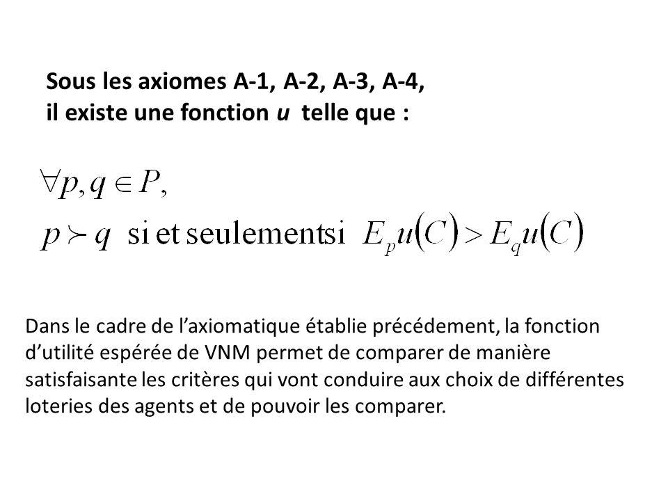 Sous les axiomes A-1, A-2, A-3, A-4, il existe une fonction u telle que : Dans le cadre de l'axiomatique établie précédement, la fonction d'utilité espérée de VNM permet de comparer de manière satisfaisante les critères qui vont conduire aux choix de différentes loteries des agents et de pouvoir les comparer.