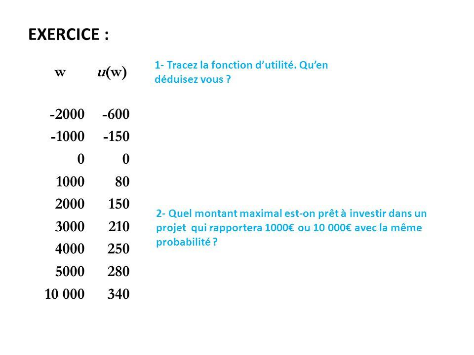 EXERCICE : wu(w) -2000 -1000 0 1000 2000 3000 4000 5000 10 000 -600 -150 0 80 150 210 250 280 340 1- Tracez la fonction d'utilité.