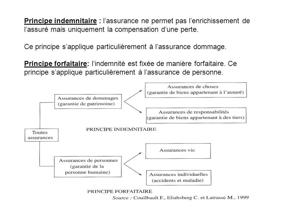 Principe indemnitaire : l'assurance ne permet pas l'enrichissement de l'assuré mais uniquement la compensation d'une perte.