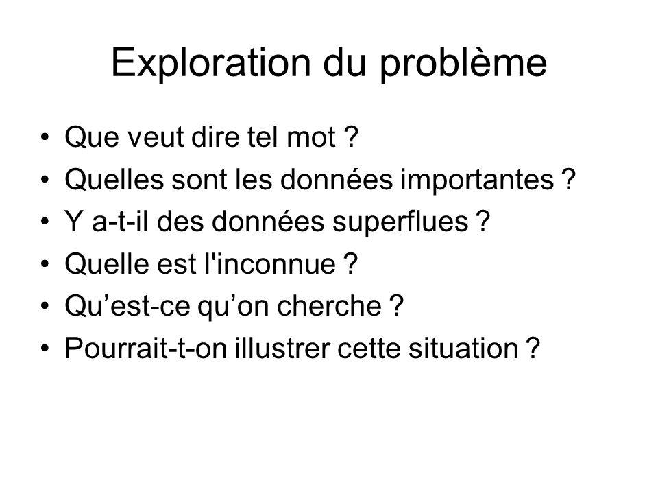Exploration du problème Que veut dire tel mot ? Quelles sont les données importantes ? Y a-t-il des données superflues ? Quelle est l'inconnue ? Qu'es
