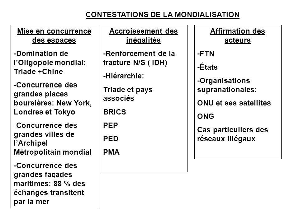 CONTESTATIONS DE LA MONDIALISATION Mise en concurrence des espaces -Domination de l'Oligopole mondial: Triade +Chine -Concurrence des grandes places b