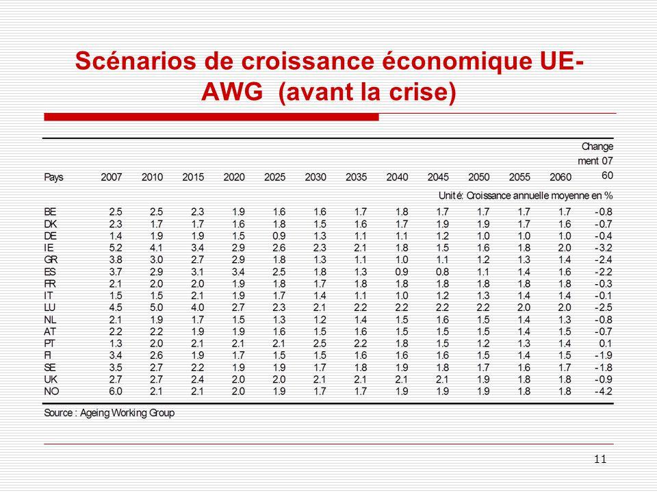 Scénarios de croissance économique UE- AWG (avant la crise) 11