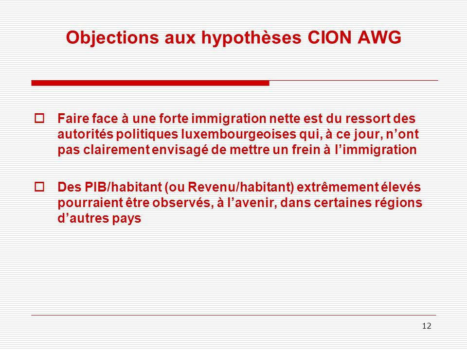 Objections aux hypothèses CION AWG  Faire face à une forte immigration nette est du ressort des autorités politiques luxembourgeoises qui, à ce jour, n'ont pas clairement envisagé de mettre un frein à l'immigration  Des PIB/habitant (ou Revenu/habitant) extrêmement élevés pourraient être observés, à l'avenir, dans certaines régions d'autres pays 12
