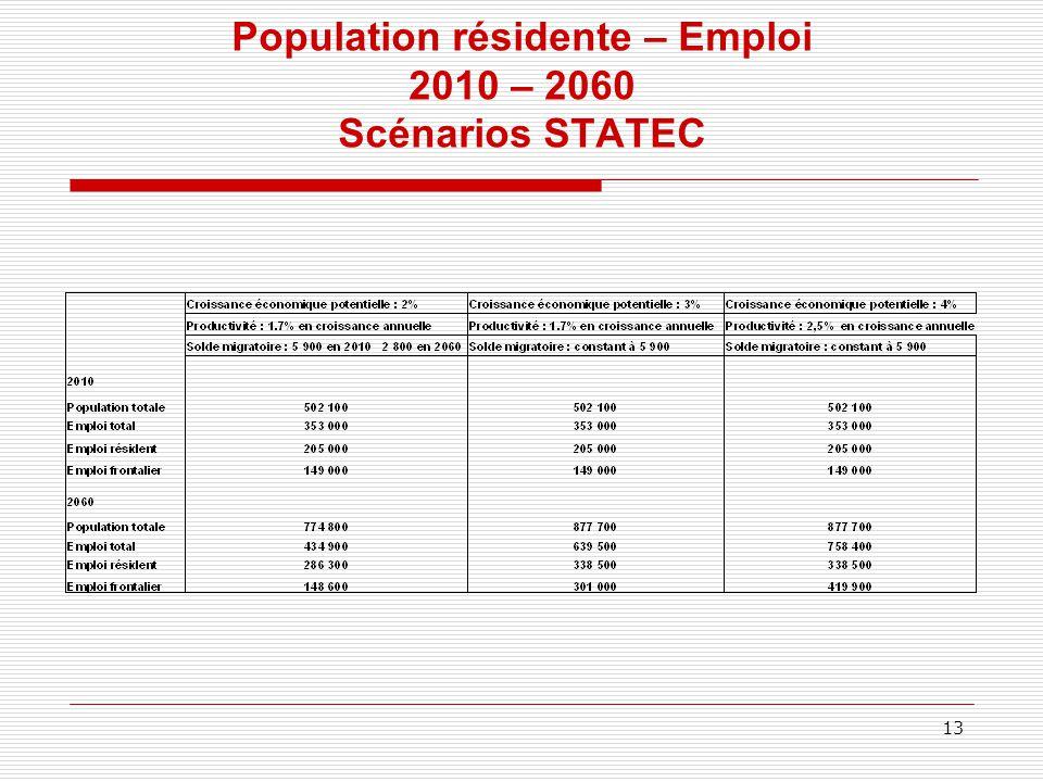 Population résidente – Emploi 2010 – 2060 Scénarios STATEC 13