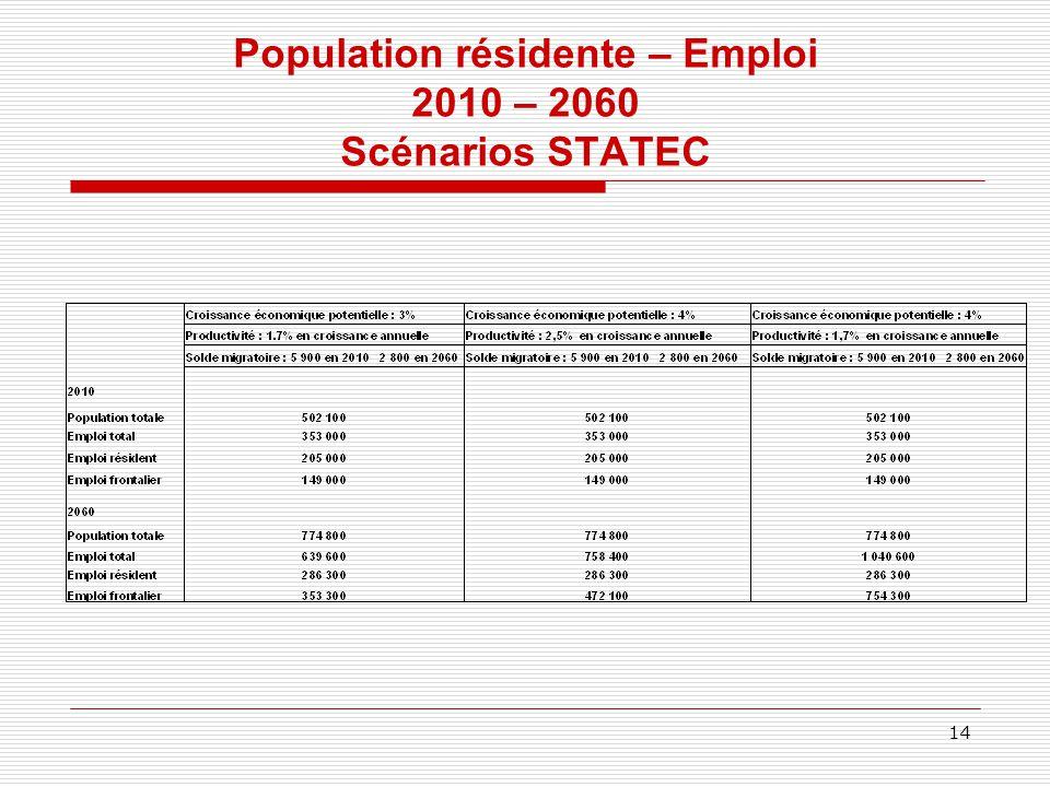 Population résidente – Emploi 2010 – 2060 Scénarios STATEC 14
