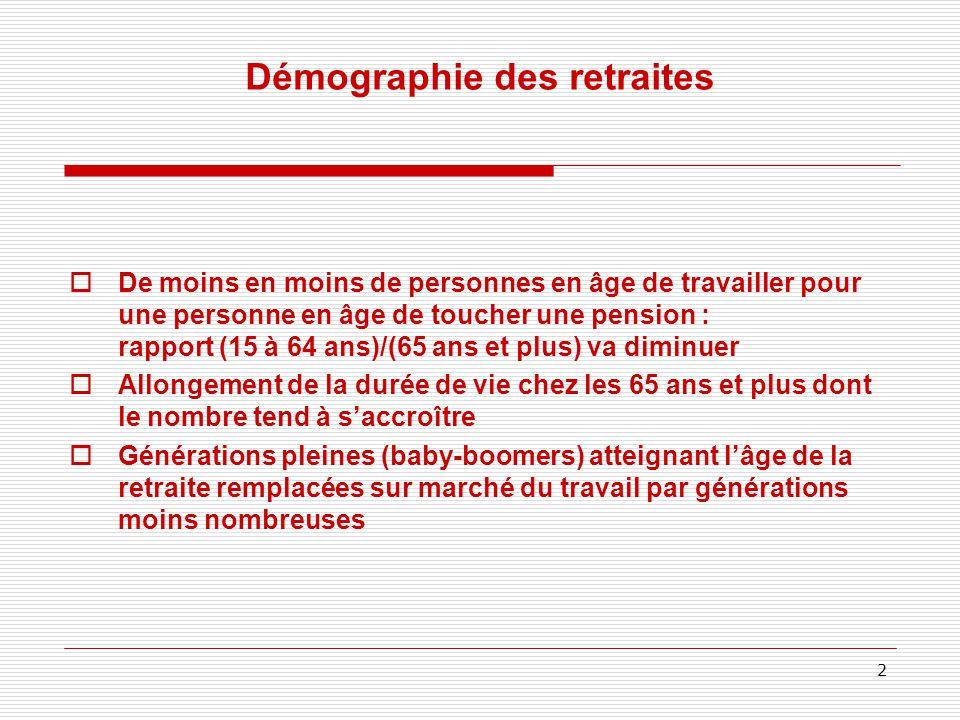 Démographie des retraites  De moins en moins de personnes en âge de travailler pour une personne en âge de toucher une pension : rapport (15 à 64 ans)/(65 ans et plus) va diminuer  Allongement de la durée de vie chez les 65 ans et plus dont le nombre tend à s'accroître  Générations pleines (baby-boomers) atteignant l'âge de la retraite remplacées sur marché du travail par générations moins nombreuses 2