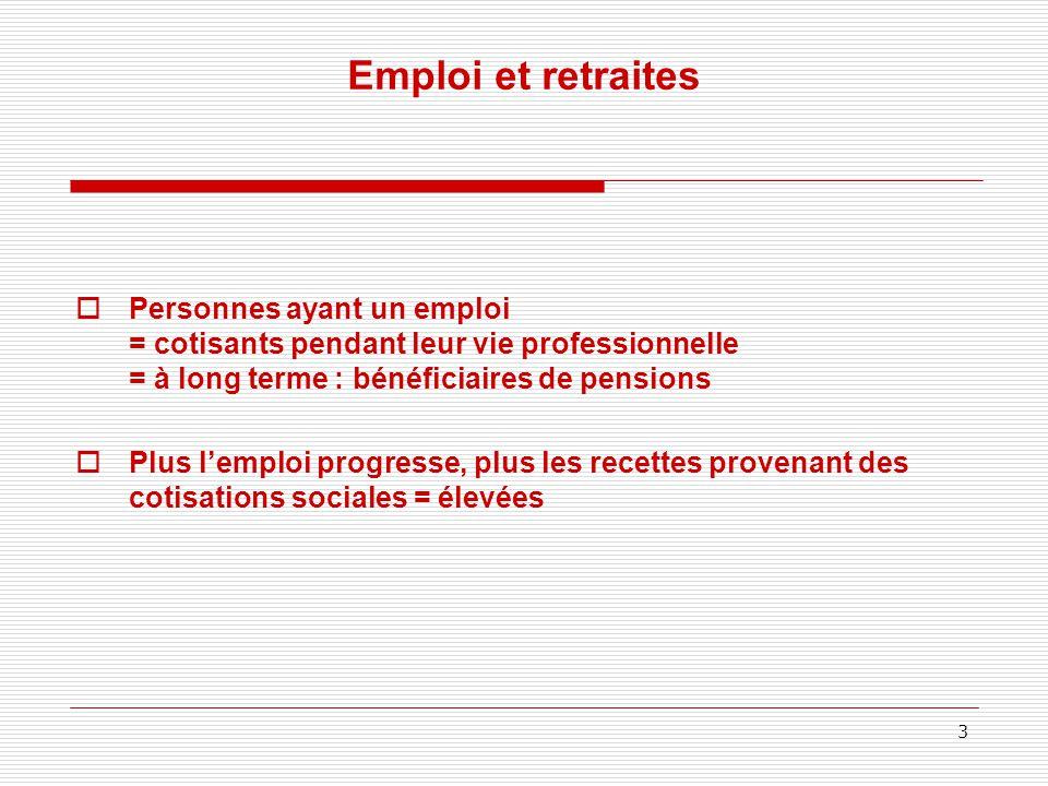 Emploi et retraites  Personnes ayant un emploi = cotisants pendant leur vie professionnelle = à long terme : bénéficiaires de pensions  Plus l'emploi progresse, plus les recettes provenant des cotisations sociales = élevées 3