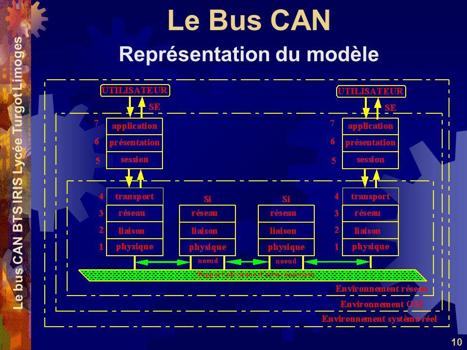Le Bus CAN Le bus CAN BTS IRIS Lycée Turgot Limoges 10 Représentation du modèle