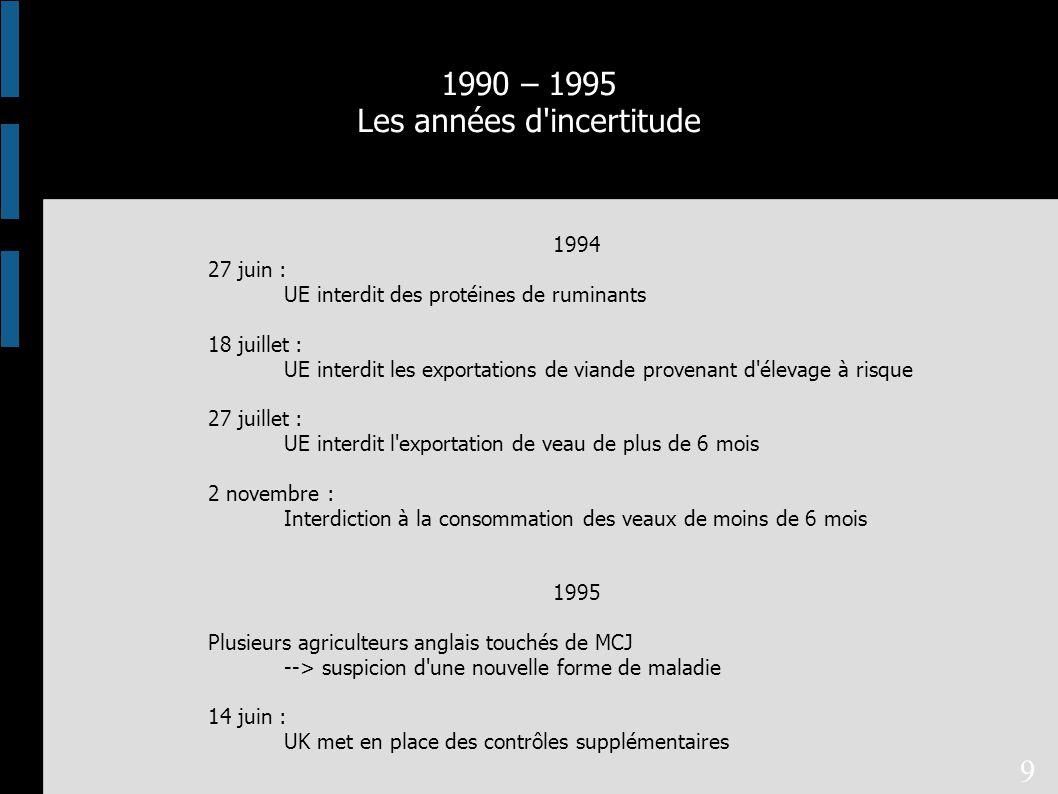 1994 27 juin : UE interdit des protéines de ruminants 18 juillet : UE interdit les exportations de viande provenant d élevage à risque 27 juillet : UE interdit l exportation de veau de plus de 6 mois 2 novembre : Interdiction à la consommation des veaux de moins de 6 mois 1995 Plusieurs agriculteurs anglais touchés de MCJ --> suspicion d une nouvelle forme de maladie 14 juin : UK met en place des contrôles supplémentaires 1990 – 1995 Les années d incertitude 9