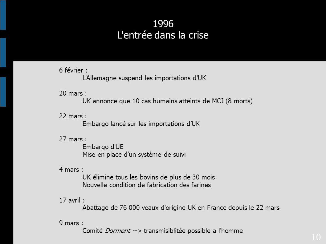 6 février : L Allemagne suspend les importations d UK 20 mars : UK annonce que 10 cas humains atteints de MCJ (8 morts) 22 mars : Embargo lancé sur les importations d'UK 27 mars : Embargo d UE Mise en place d un système de suivi 4 mars : UK élimine tous les bovins de plus de 30 mois Nouvelle condition de fabrication des farines 17 avril : Abattage de 76 000 veaux d origine UK en France depuis le 22 mars 9 mars : Comité Dormont --> transmisiblitée possible a l homme 1996 L entrée dans la crise 10