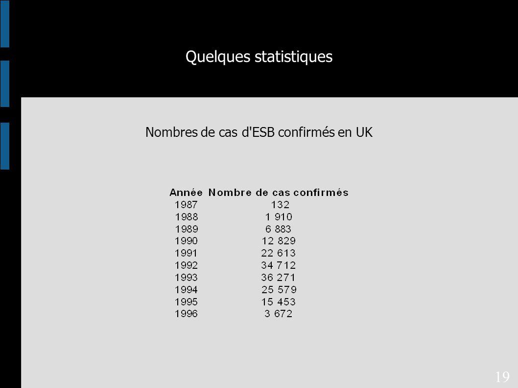 Quelques statistiques Nombres de cas d ESB confirmés en UK 19