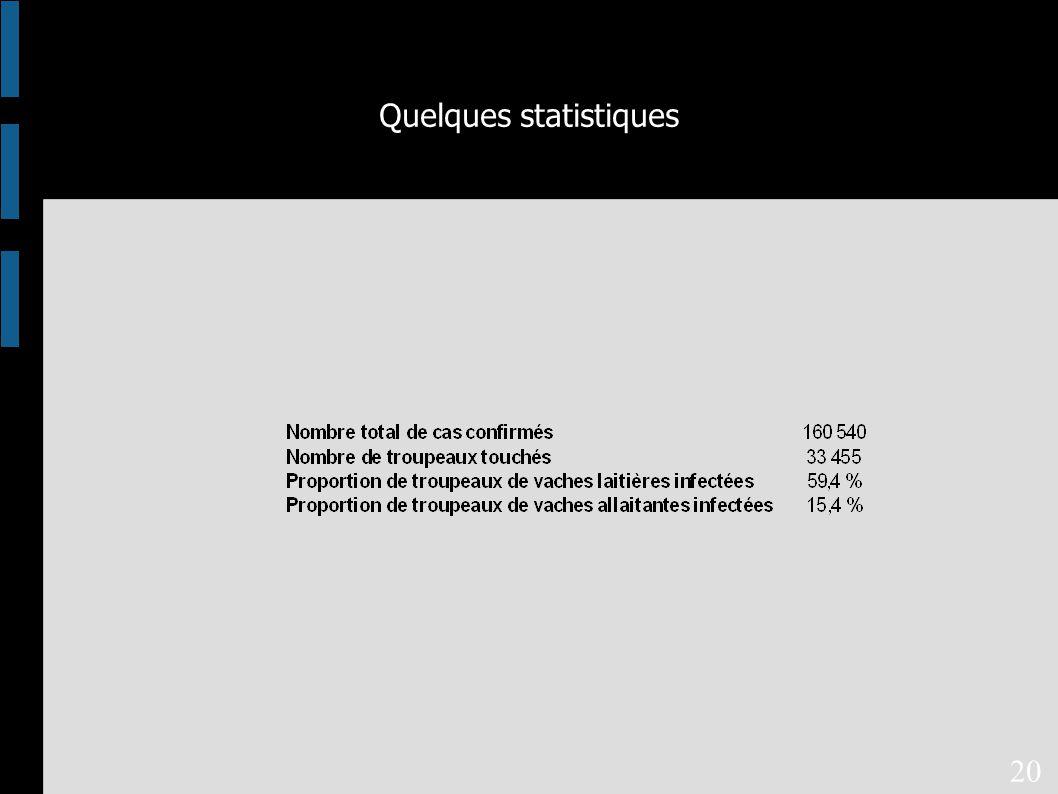 Quelques statistiques 20
