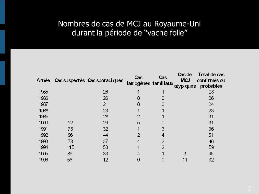 Nombres de cas de MCJ au Royaume-Uni durant la période de vache folle 21