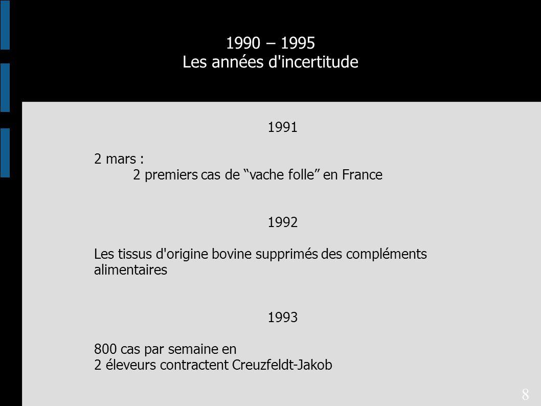 1991 2 mars : 2 premiers cas de vache folle en France 1992 Les tissus d origine bovine supprimés des compléments alimentaires 1993 800 cas par semaine en 2 éleveurs contractent Creuzfeldt-Jakob 1990 – 1995 Les années d incertitude 8